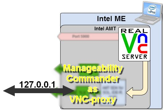 AMT MDTK as VNC-proxy