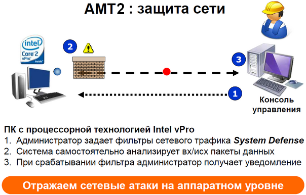 AMT - System Defence